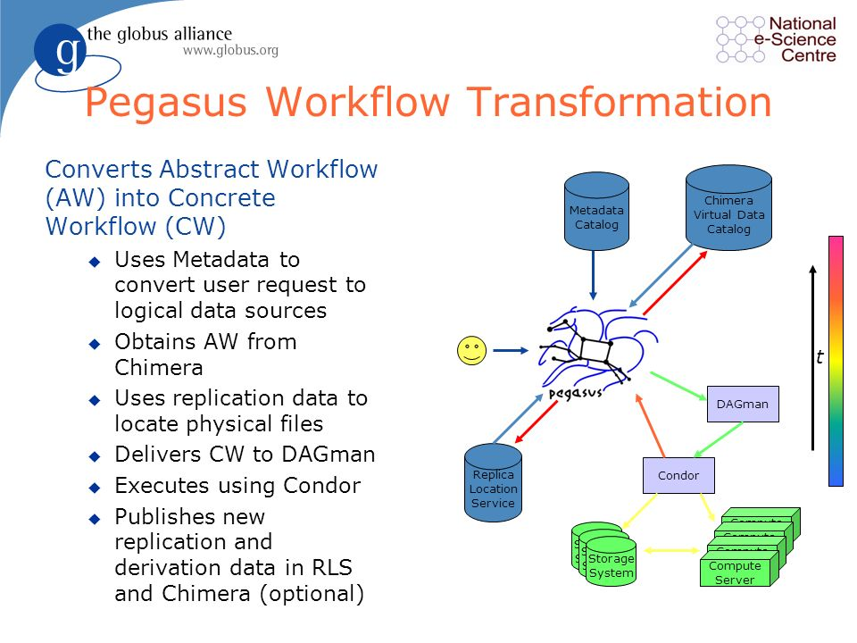 Pegasus Workflow Transformation Converts Abstract Workflow (AW) into Concrete Workflow (CW) u Uses Metadata to convert user request to logical data sources u Obtains AW from Chimera u Uses replication data to locate physical files u Delivers CW to DAGman u Executes using Condor u Publishes new replication and derivation data in RLS and Chimera (optional) Chimera Virtual Data Catalog Replica Location Service Metadata Catalog Storage System Compute Server DAGman Condor t
