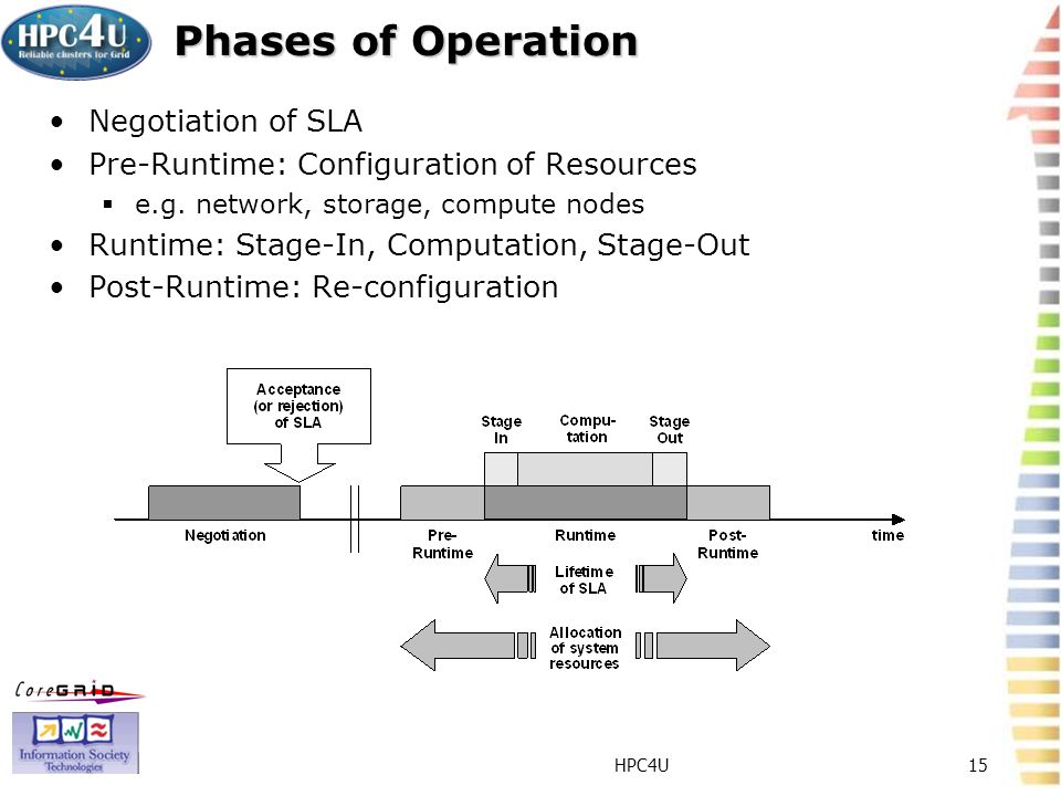 HPC4U15 Phases of Operation Negotiation of SLA Pre-Runtime: Configuration of Resources e.g. network, storage, compute nodes Runtime: Stage-In, Computa