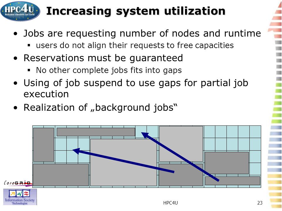 HPC4U23 Increasing system utilization Jobs are requesting number of nodes and runtime users do not align their requests to free capacities Reservations must be guaranteed No other complete jobs fits into gaps Using of job suspend to use gaps for partial job execution Realization of background jobs
