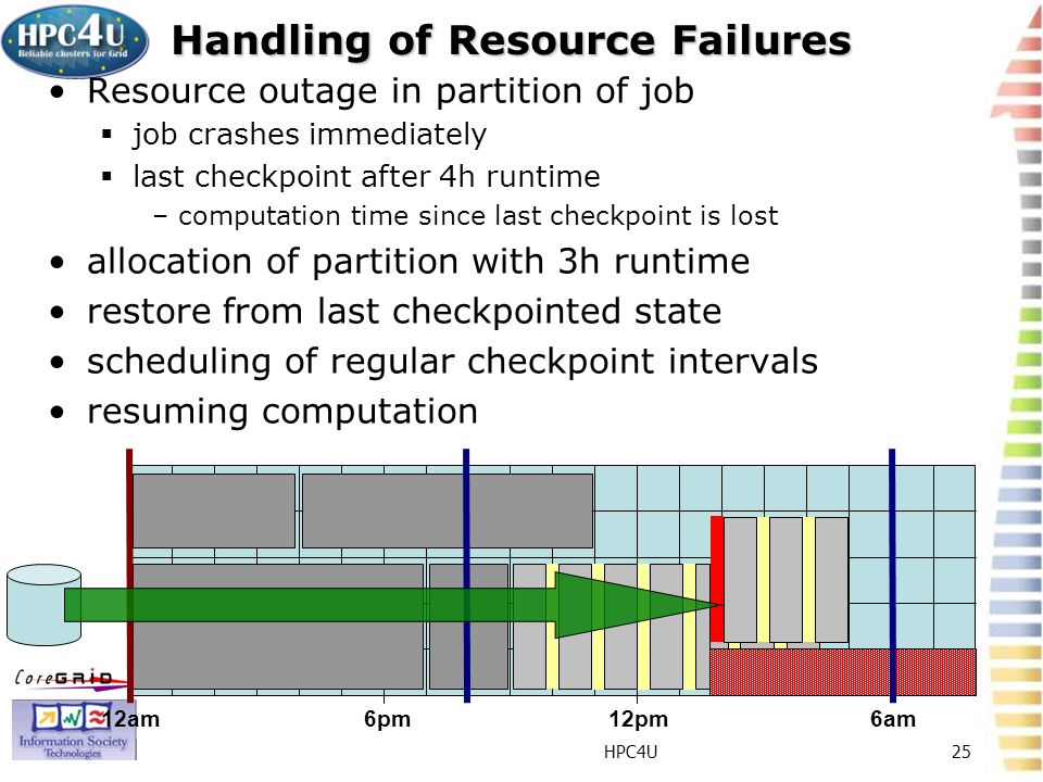 HPC4U25 Handling of Resource Failures Resource outage in partition of job job crashes immediately last checkpoint after 4h runtime –computation time since last checkpoint is lost allocation of partition with 3h runtime restore from last checkpointed state scheduling of regular checkpoint intervals resuming computation 12am6pm12pm6am