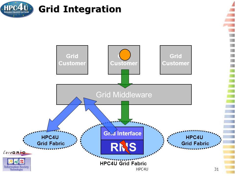 HPC4U31 Grid Integration Grid Middleware Grid Customer Grid Interface RMS HPC4U Grid Fabric Grid Customer