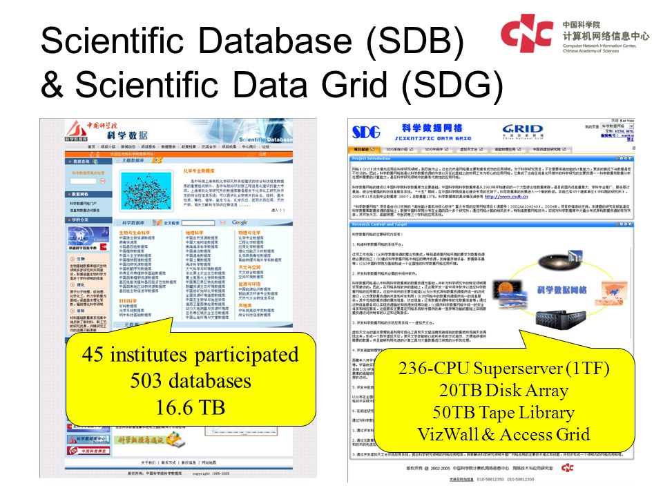 Scientific Database (SDB) & Scientific Data Grid (SDG) 45 institutes participated 503 databases 16.6 TB 236-CPU Superserver (1TF) 20TB Disk Array 50TB Tape Library VizWall & Access Grid