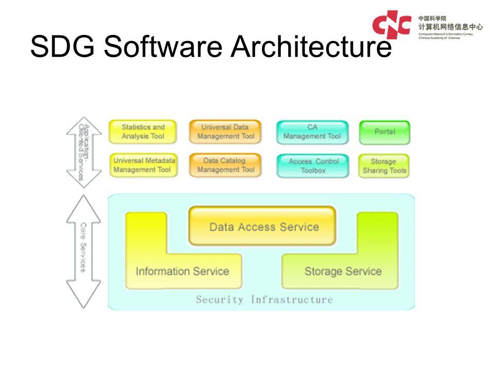 SDG Software Architecture