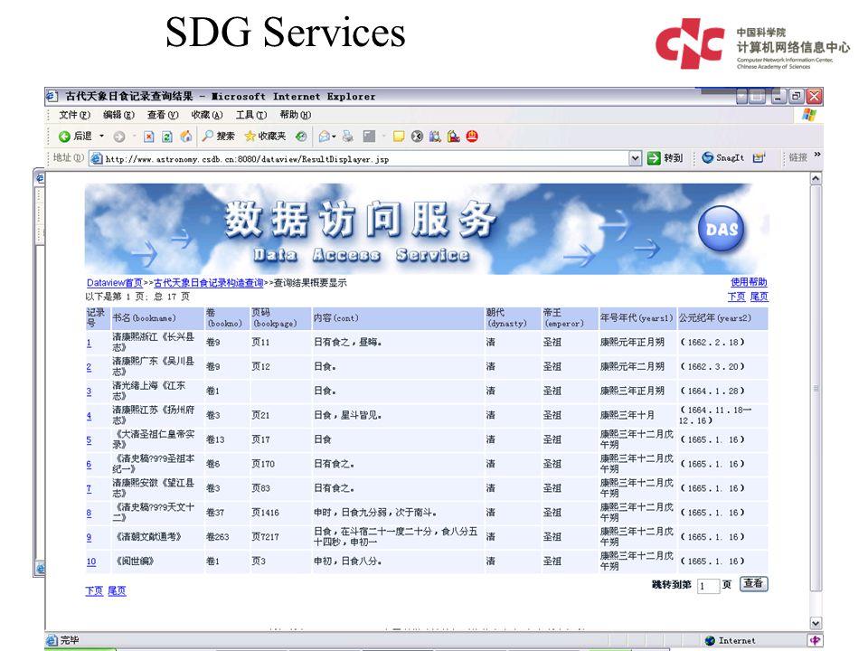 DataView SDG Services