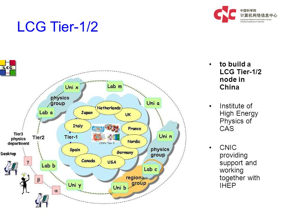 LCG Tier-1/2 to build a LCG Tier-1/2 node in China Institute of High Energy Physics of CAS CNIC providing support and working together with IHEP