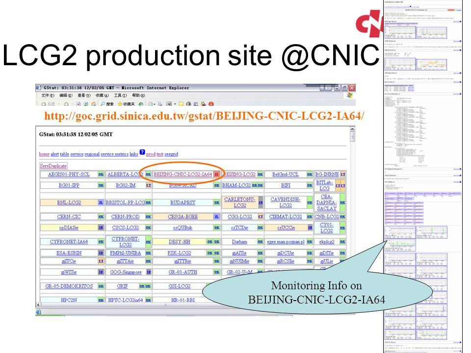LCG2 production site @CNIC http://goc.grid.sinica.edu.tw/gstat/BEIJING-CNIC-LCG2-IA64/ Monitoring Info on BEIJING-CNIC-LCG2-IA64