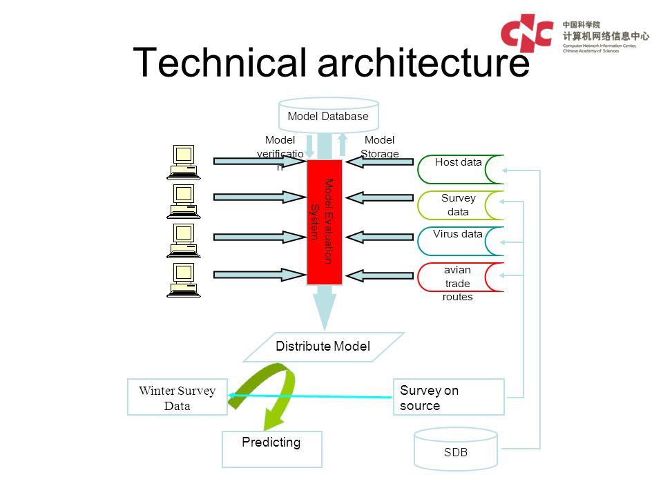 Technical architecture Distribute Model Survey on source SDB Winter Survey Data Predicting Host data Survey data Virus data avian trade routes Model Evaluation System Model Database Model Storage Model verificatio n