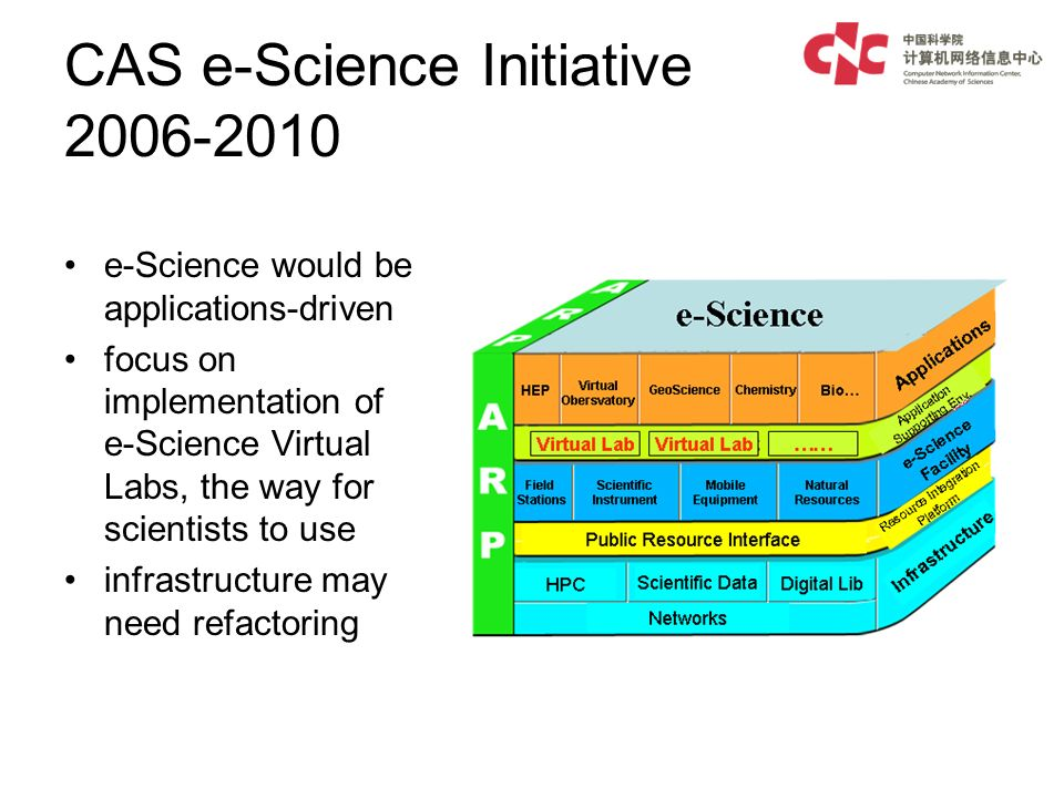 CAS e-Science Initiative e-Science would be applications-driven focus on implementation of e-Science Virtual Labs, the way for scientists to use infrastructure may need refactoring
