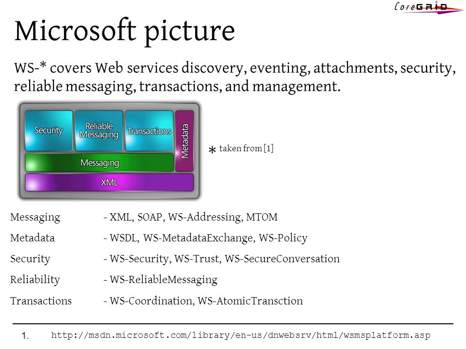 Microsoft picture WS-* covers Web services discovery, eventing, attachments, security, reliable messaging, transactions, and management. 1.http://msdn