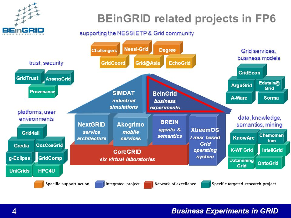 Business Experiments in GRID 4 BEinGRID related projects in FP6 Datamining Grid OntoGridInteliGrid K-WF Grid CoreGRID six virtual laboratories UniGridsHPC4U Provenance GridCoordGrid@Asia NextGRID service architecture Akogrimo mobile services SIMDAT industrial simulations data, knowledge, semantics, mining KnowArc Chemomen tum A-WareSorma platforms, user environments Specific support actionIntegrated projectNetwork of excellenceSpecific targeted research project g-EclipseGrediaGridComp QosCosGrid Grid4all AssessGrid GridTrust trust, security Grid services, business models ArguGrid Edutain@ Grid GridEcon Nessi-Grid Challengers Degree BREIN agents & semantics XtreemOS Linux based Grid operating system supporting the NESSI ETP & Grid community BeinGrid business experiments EchoGrid