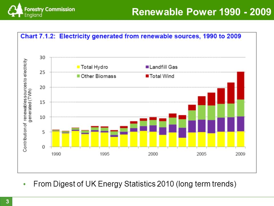 3 Renewable Power 1990 - 2009 From Digest of UK Energy Statistics 2010 (long term trends)