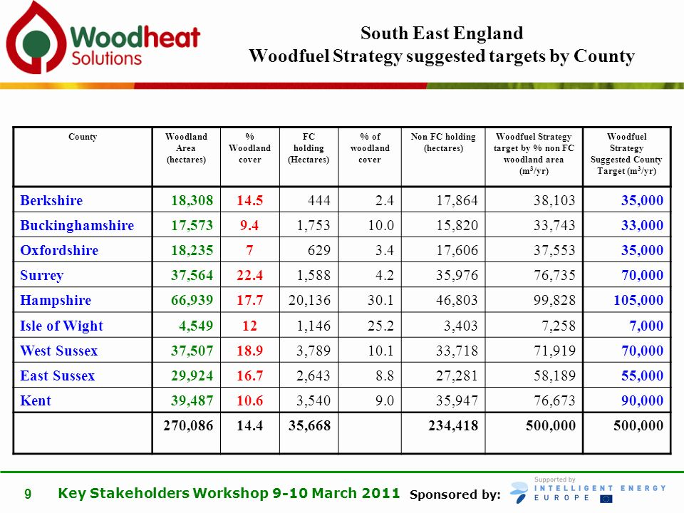 Sponsored by: Key Stakeholders Workshop 9-10 March 2011 9 South East England Woodfuel Strategy suggested targets by County CountyWoodland Area (hectar
