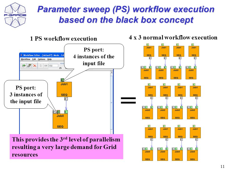11 Parameter sweep (PS) workflow execution based on the black box concept PS port: 4 instances of the input file PS port: 3 instances of the input fil