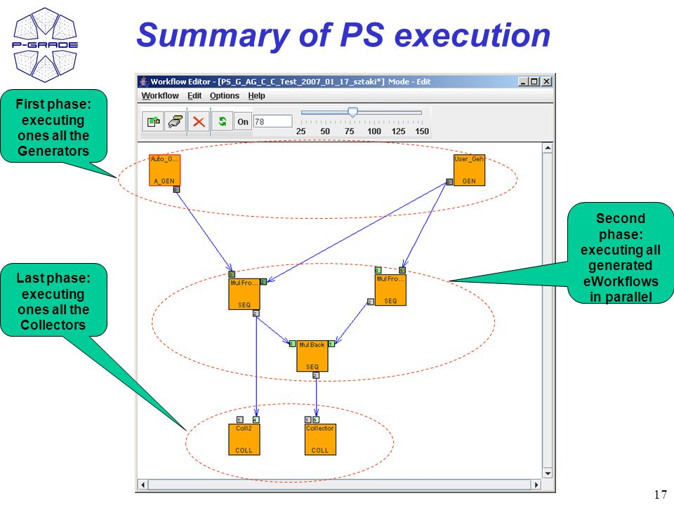 17 Summary of PS execution First phase: executing ones all the Generators Last phase: executing ones all the Collectors Second phase: executing all generated eWorkflows in parallel
