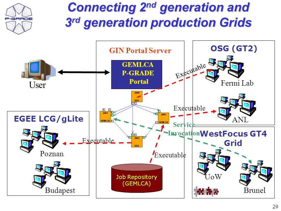 29 Connecting 2 nd generation and 3 rd generation production Grids Job Repository (GEMLCA) Fermi Lab User ANL GEMLCA P-GRADE Portal GIN Portal Server Executable OSG (GT2) WestFocus GT4 Grid UoW Brunel Poznan Budapest EGEE LCG/gLite Executable Service Invocation Executable