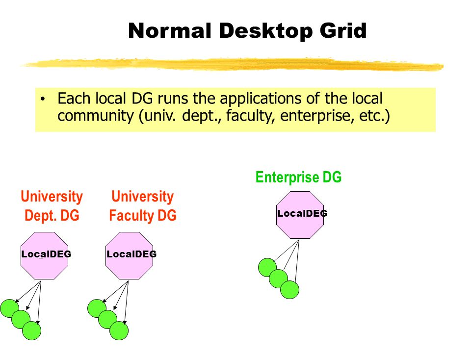 LocalDEG Normal Desktop Grid University Dept.