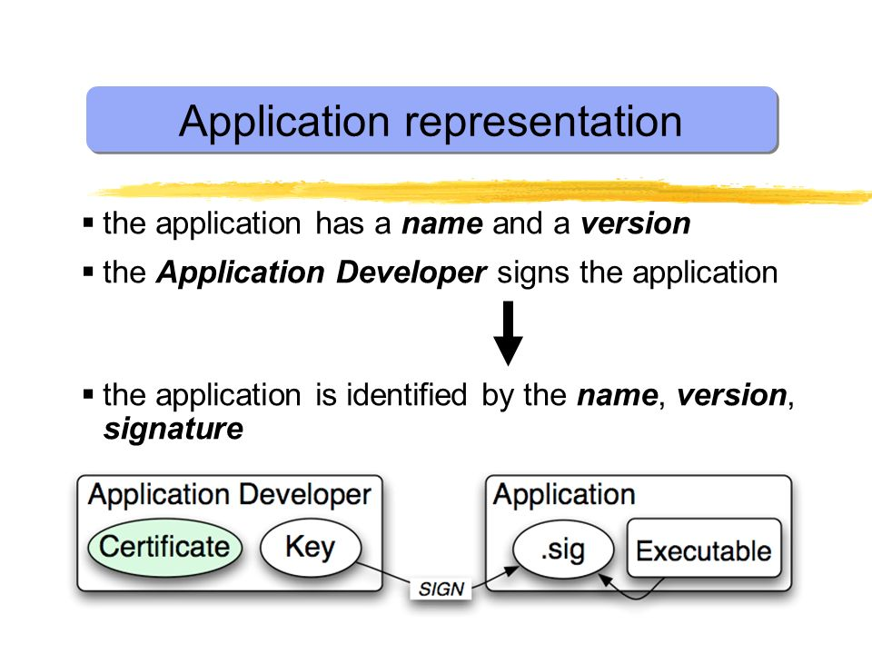 Application representation the application has a name and a version the Application Developer signs the application the application is identified by the name, version, signature