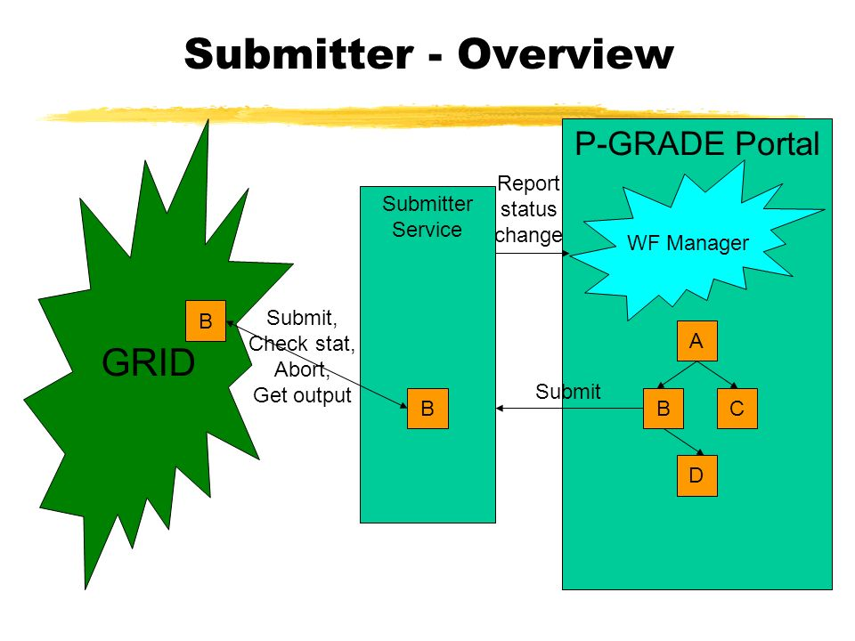Submitter - Overview P-GRADE Portal A BC D WF Manager GRID Submitter Service B Submit B Submit, Check stat, Abort, Get output Report status change