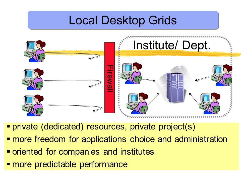 Local Desktop Grids Institute/ Dept.