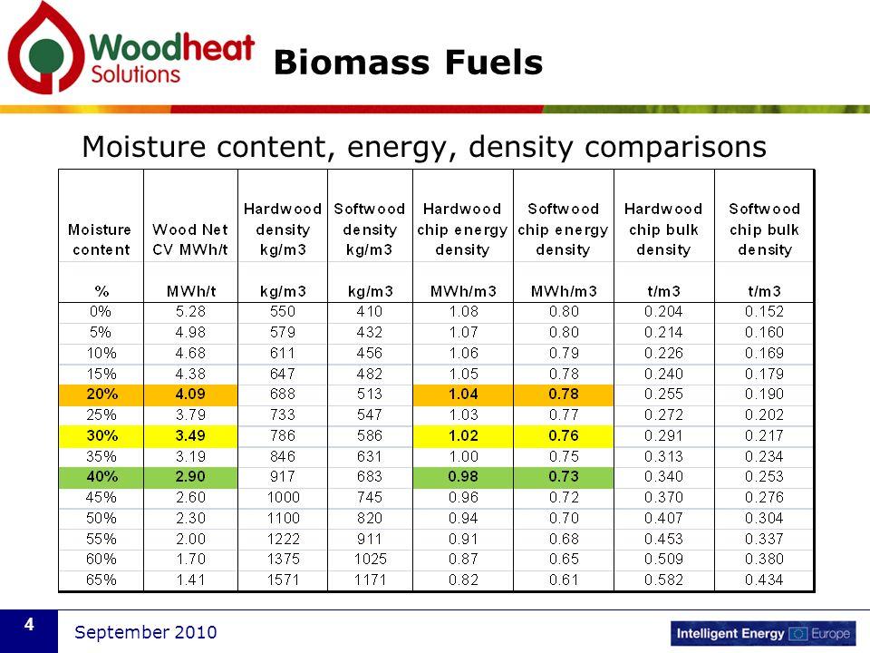 September 2010 4 Biomass Fuels Moisture content, energy, density comparisons
