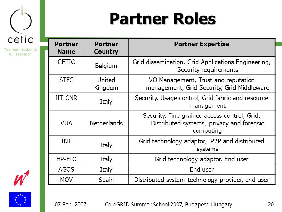 07 Sep. 2007CoreGRID Summer School 2007, Budapest, Hungary20 Partner Roles Partner Name Partner Country Partner Expertise CETIC Belgium Grid dissemina