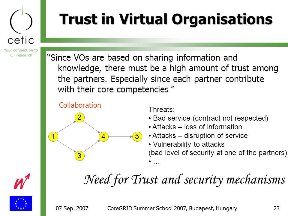 07 Sep. 2007CoreGRID Summer School 2007, Budapest, Hungary23 Trust in Virtual Organisations Since VOs are based on sharing information and knowledge,
