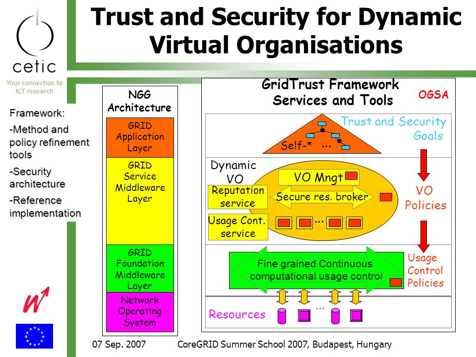 07 Sep. 2007CoreGRID Summer School 2007, Budapest, Hungary Trust and Security for Dynamic Virtual Organisations GRID Service Middleware Layer NGG Arch