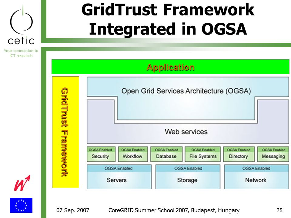 07 Sep. 2007CoreGRID Summer School 2007, Budapest, Hungary28 GridTrust Framework Integrated in OGSA GridTrust Framework Application
