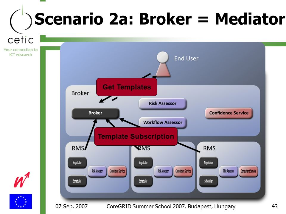 07 Sep. 2007CoreGRID Summer School 2007, Budapest, Hungary43 Scenario 2a: Broker = Mediator Template Subscription Get Templates