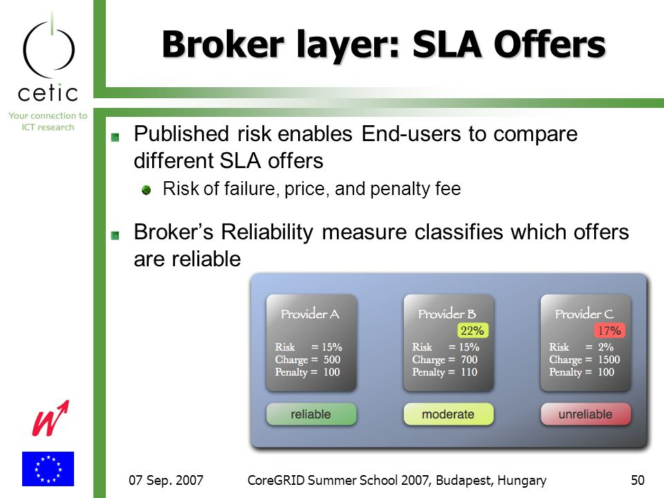07 Sep. 2007CoreGRID Summer School 2007, Budapest, Hungary50 Broker layer: SLA Offers Published risk enables End-users to compare different SLA offers