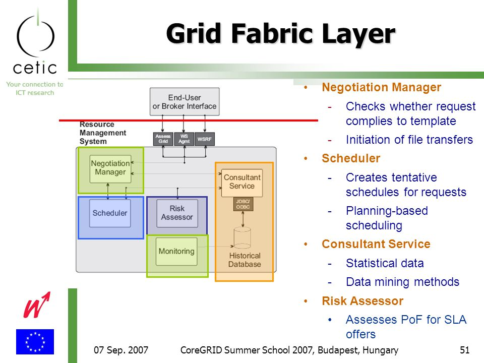 07 Sep. 2007CoreGRID Summer School 2007, Budapest, Hungary51 Grid Fabric Layer Negotiation Manager - -Checks whether request complies to template - -I