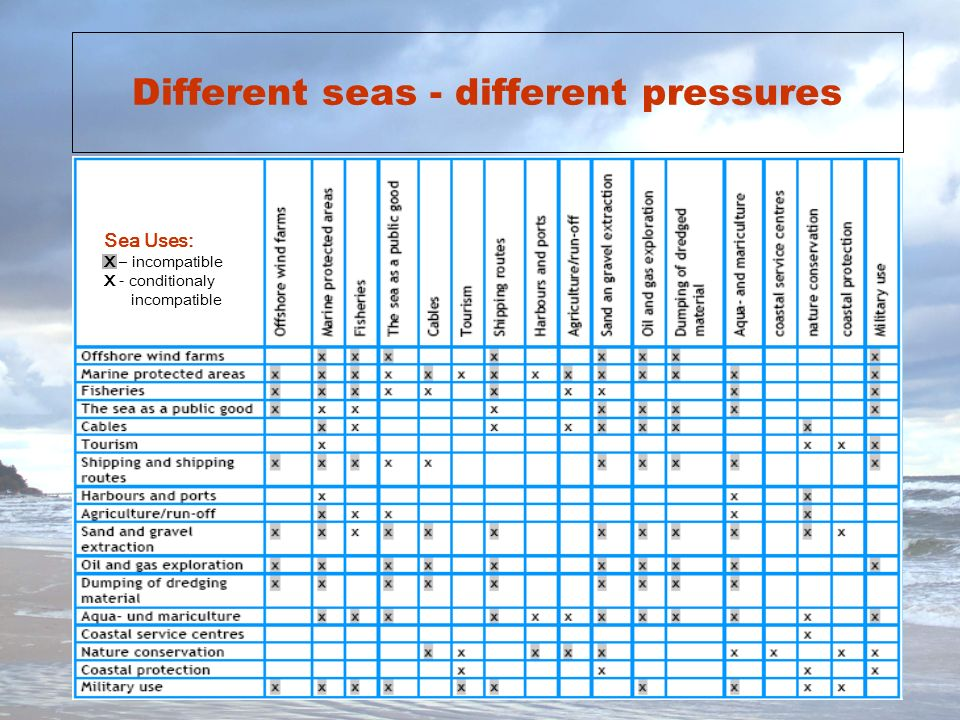 Different seas - different pressures Sea Uses: X – incompatible X - conditionaly incompatible
