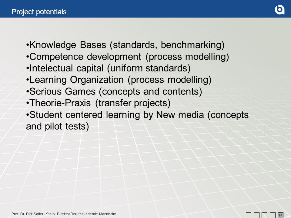 Prof. Dr. Dirk Saller - Stellv. Direktor Berufsakademie-Mannheim 14 Knowledge Bases (standards, benchmarking) Competence development (process modellin