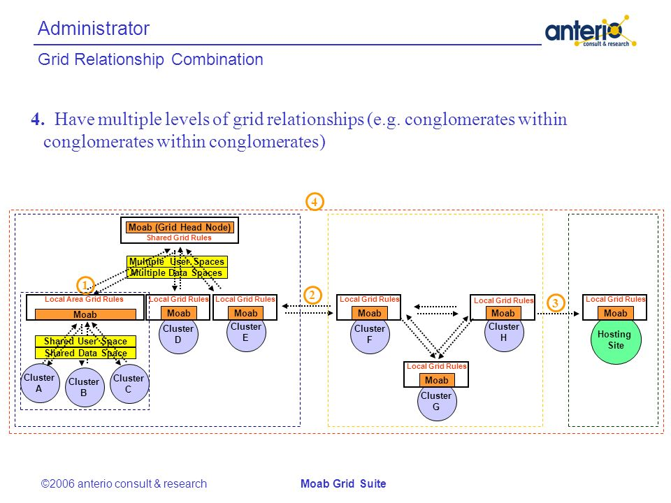 Grid Relationship Combination Administrator Cluster A Cluster B Cluster C Shared User Space Shared Data Space Moab Multiple User Spaces Multiple Data Spaces Cluster D Cluster E Moab (Grid Head Node) Shared Grid Rules Local Area Grid Rules Moab Local Grid Rules Moab Local Grid Rules Cluster F Cluster G Cluster H Moab Local Grid Rules Moab Local Grid Rules Moab Local Grid Rules Hosting Site Moab Local Grid Rules 4.