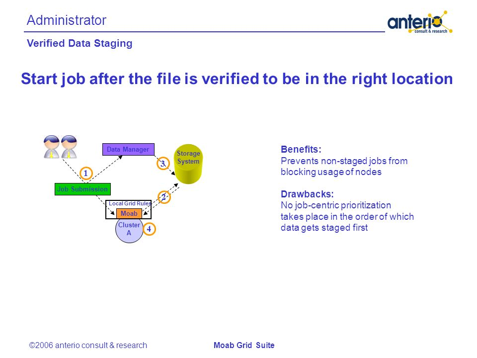 Administrator ©2006 anterio consult & researchMoab Grid Suite Cluster A Moab Local Grid Rules 4 Start job after the file is verified to be in the right location 1 Storage System Data Manager Job Submission 3 Benefits: Prevents non-staged jobs from blocking usage of nodes Drawbacks: No job-centric prioritization takes place in the order of which data gets staged first 2 Verified Data Staging