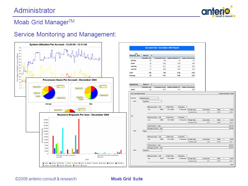 Administrator Moab Grid Manager TM ©2006 anterio consult & researchMoab Grid Suite Service Monitoring and Management: