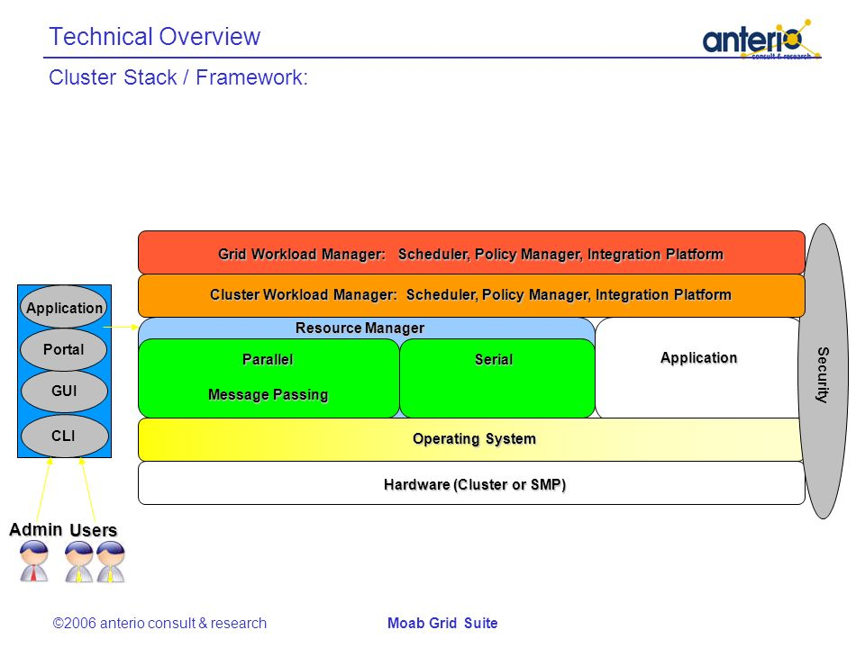 Technical Overview Message Passing SerialParallel Application Resource Manager Operating System Hardware (Cluster or SMP) AdminUsersSecurity Application Portal CLI GUI Cluster Workload Manager: Scheduler, Policy Manager, Integration Platform Grid Workload Manager: Scheduler, Policy Manager, Integration Platform ©2006 anterio consult & researchMoab Grid Suite Cluster Stack / Framework: