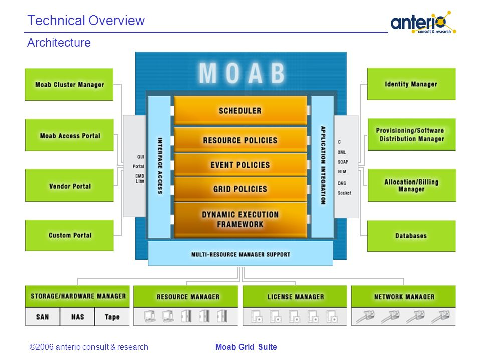 Architecture Technical Overview ©2006 anterio consult & researchMoab Grid Suite