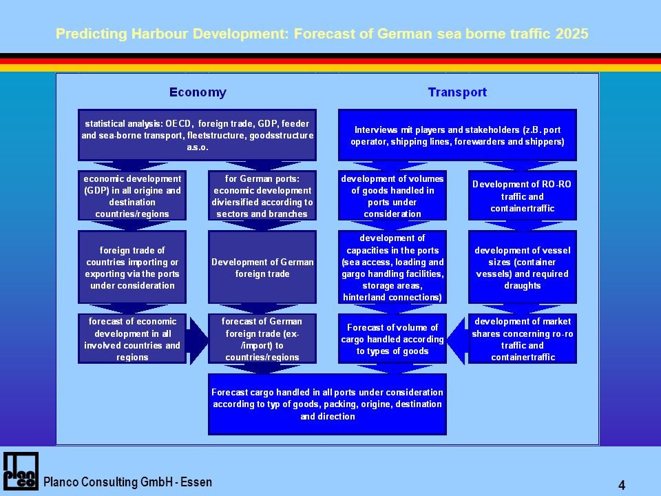 Predicting Harbour Development: Forecast of German sea borne traffic 2025 Planco Consulting GmbH - Essen 5