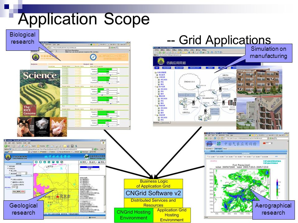Biological research Geological research Simulation on manufacturing Aerographical research Application Scope -- Grid Applications