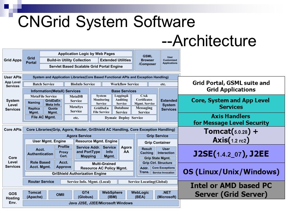 CNGrid System Software --Architecture Grid Portal, GSML suite and Grid Applications OS (Linux/Unix/Windows) Intel or AMD based PC Server (Grid Server) J2SE( 1.4.2_07 ), J2EE Tomcat( 5.0.28 ) + Axis( 1.2 rc2 ) Axis Handlers for Message Level Security Core, System and App Level Services