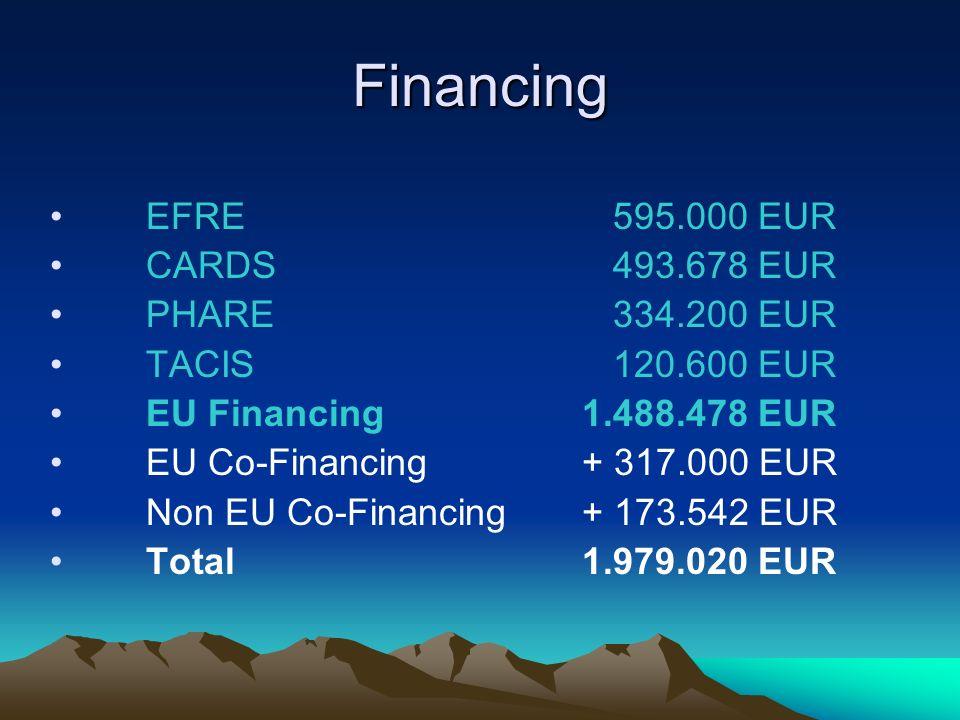 Financing EFRE 595.000 EUR CARDS 493.678 EUR PHARE 334.200 EUR TACIS 120.600 EUR EU Financing 1.488.478 EUR EU Co-Financing + 317.000 EUR Non EU Co-Financing + 173.542 EUR Total 1.979.020 EUR