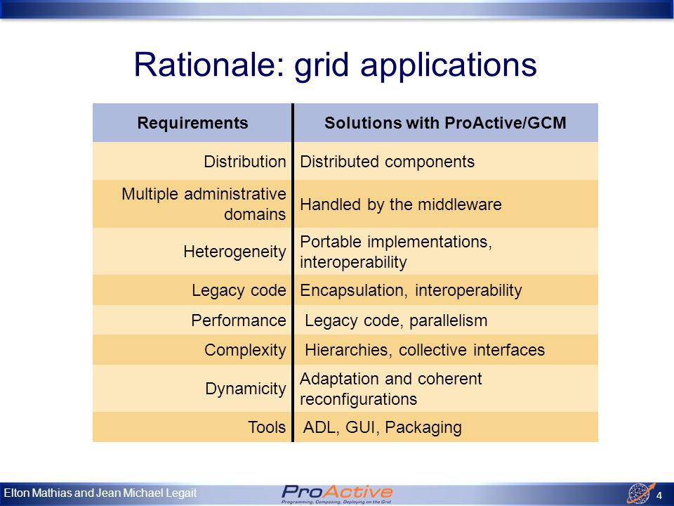 Elton Mathias and Jean Michael Legait 5 Approach Based on the Fractal Model INRIA - France Telecom, V1 in 02 Fractal requires extensions for Grid Computing Specified in the Grid Component Model (CoreGRID) However: – Distribution .