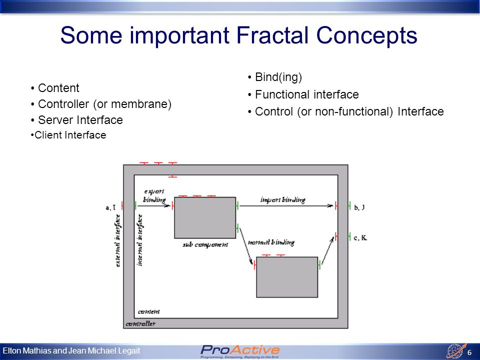 Elton Mathias and Jean Michael Legait 6 Some important Fractal Concepts Content Controller (or membrane) Server Interface Client Interface Bind(ing) Functional interface Control (or non-functional) Interface