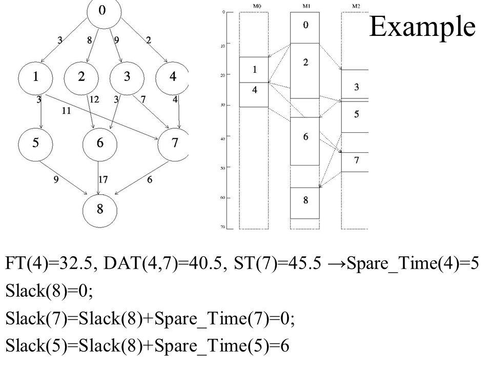 Example FT(4)=32.5, DAT(4,7)=40.5, ST(7)=45.5 Spare_Time(4)=5 Slack(8)=0; Slack(7)=Slack(8)+Spare_Time(7)=0; Slack(5)=Slack(8)+Spare_Time(5)=6