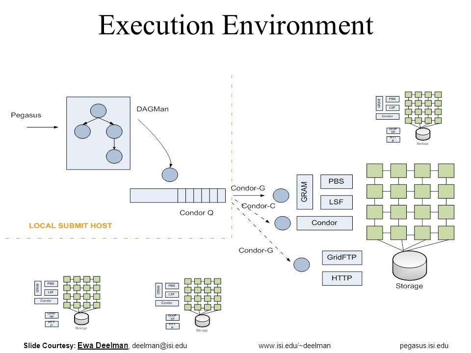 Execution Environment Slide Courtesy: Ewa Deelman,