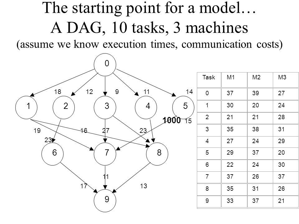 The starting point for a model… A DAG, 10 tasks, 3 machines (assume we know execution times, communication costs) TaskM1M2M