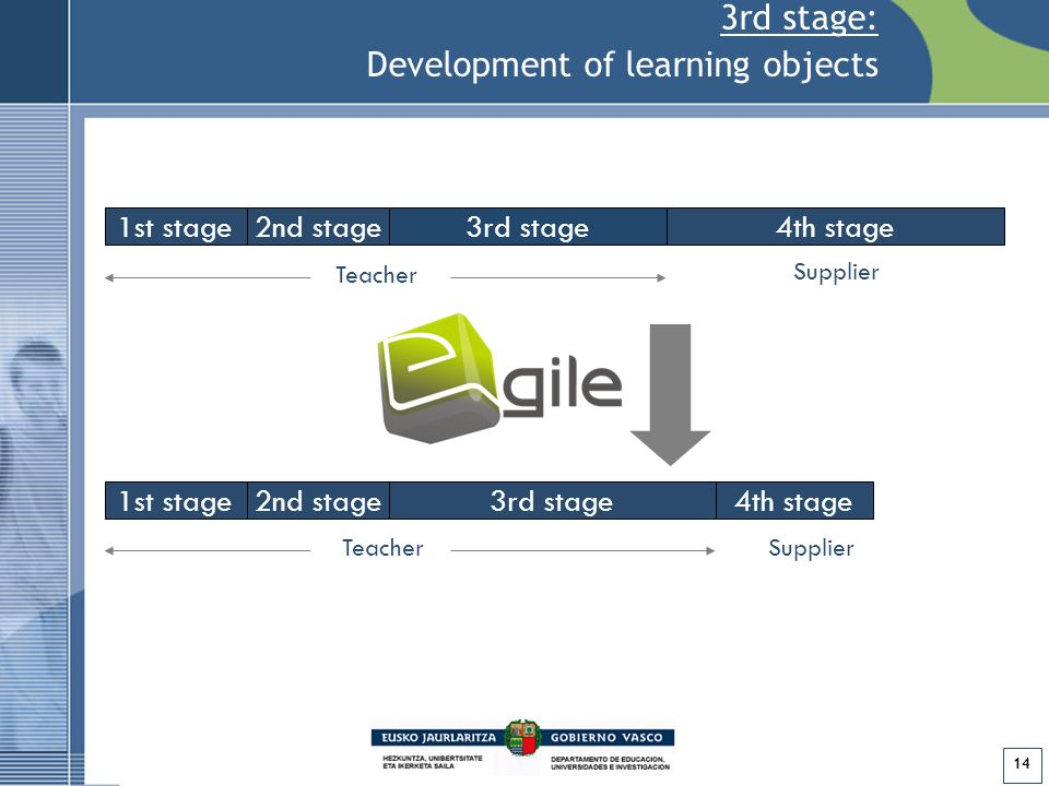 14 1st stage2nd stage3rd stage4th stage Teacher Supplier 1st stage2nd stage3rd stage4th stage TeacherSupplier 3rd stage: Development of learning objects