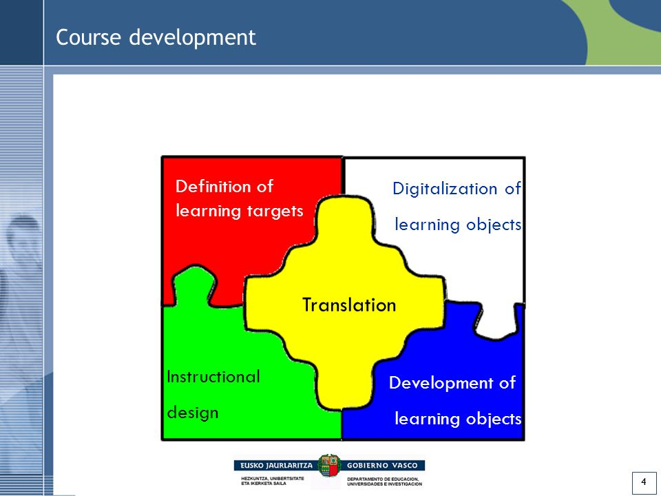 15 Training Context: ICT maturity model for educational centers –Technological resources –Information and communication processes –Educative resources –Pedagogical processes –Teachers ICT skills Level 5 Level 4 Level 3 Level 2 Level 1 1.