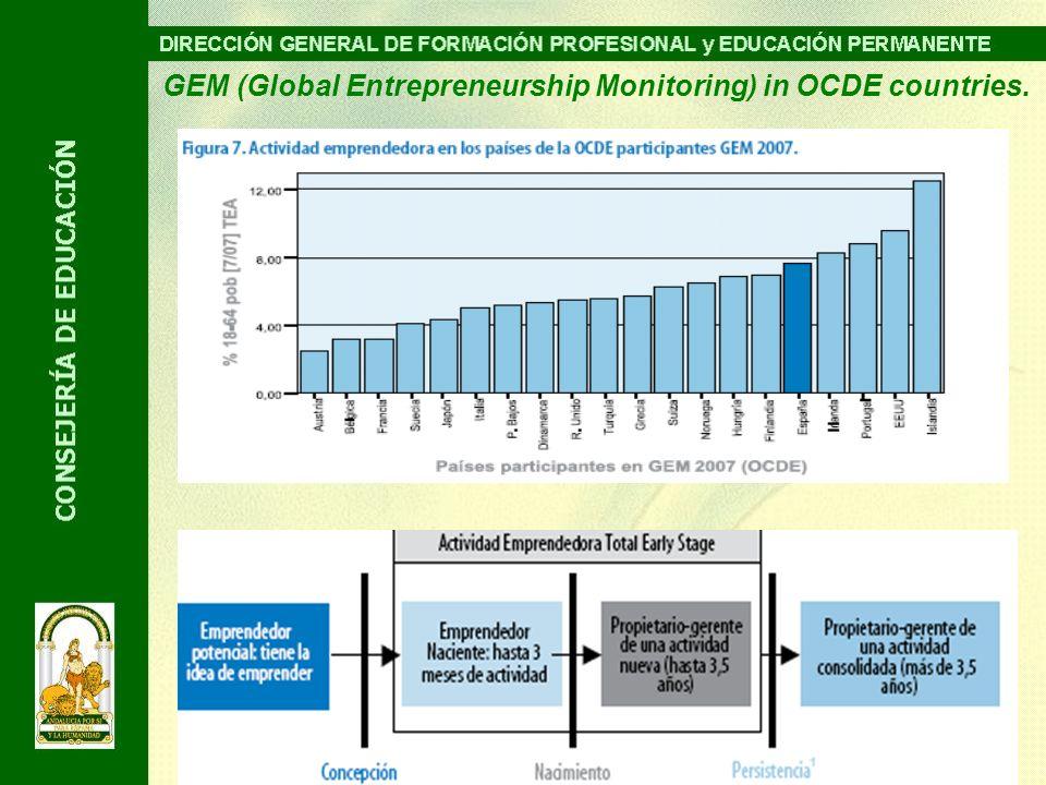 GEM (Global Entrepreneurship Monitoring) in OCDE countries.